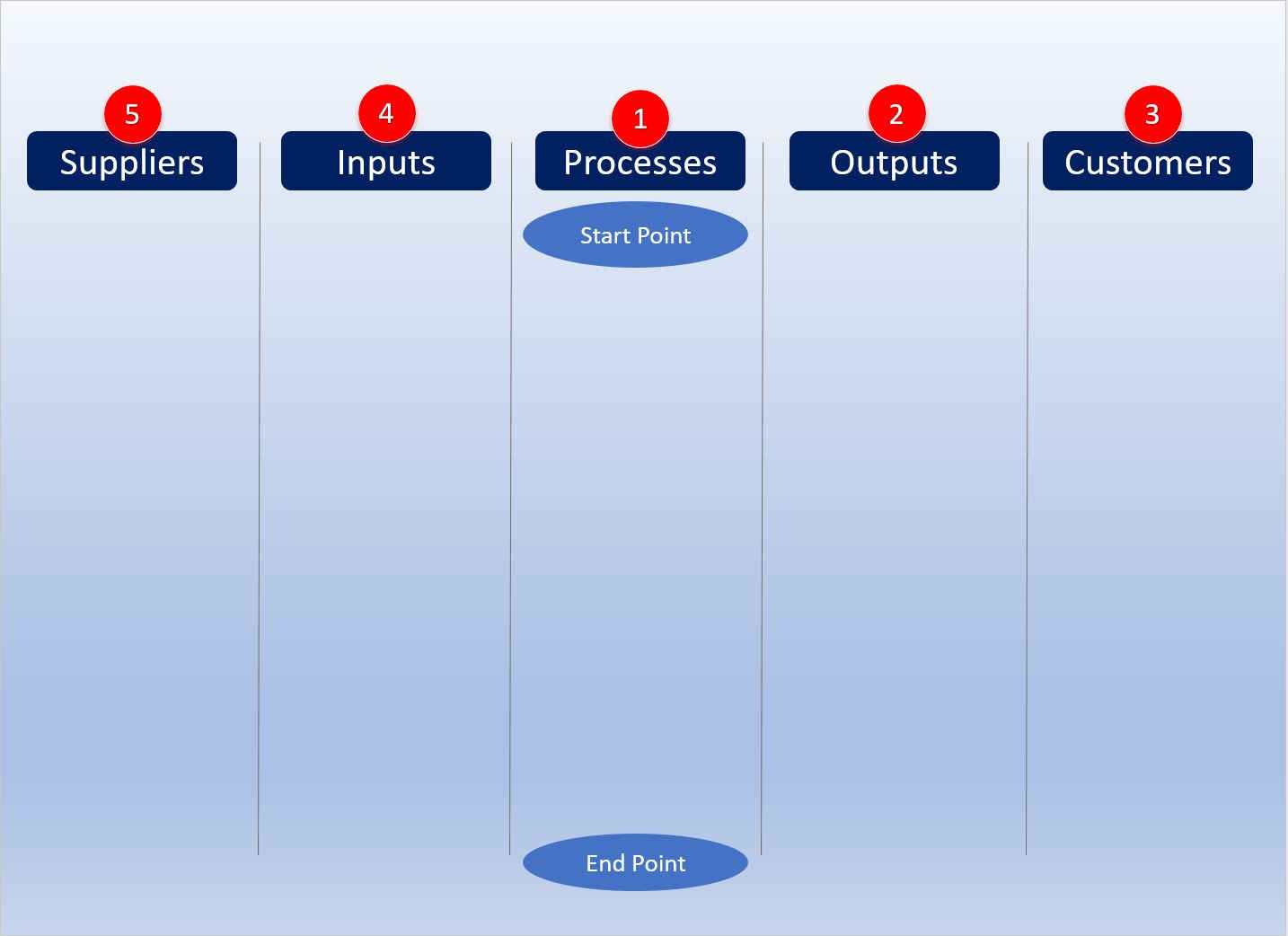 SIPOC Process Mapping