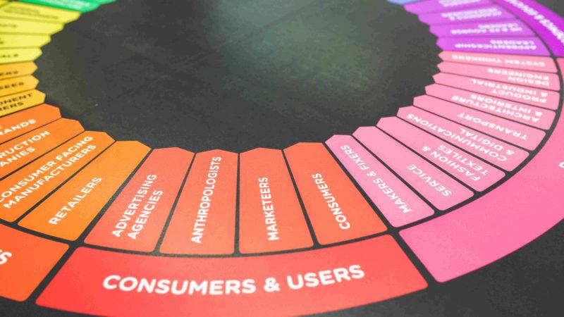 Marketing Wheel